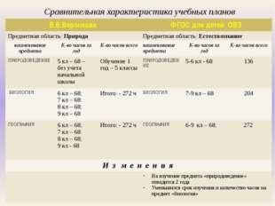 Сравнительная характеристика учебных планов В.В.Воронкова ФГОС длядетейОВЗ Пр