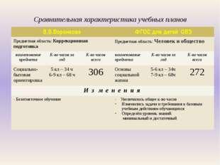 Сравнительная характеристика учебных планов В.В.Воронкова ФГОС длядетейОВЗ П