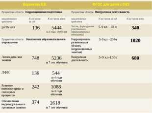 Сравнительная характеристика учебных планов Воронкова В.В. ФГОС для детей с