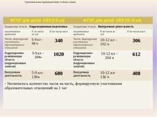 Сравнительная характеристика учебных планов ФГОС для детей ОВЗ(5-9кл) ФГОС д