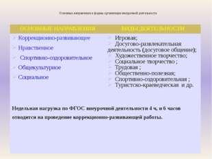 Основные направления и формы организации внеурочной деятельности ОСНОВНЫЕ НА