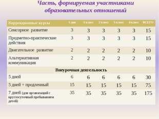 Часть, формируемая участниками образовательных отношений Коррекционные курсы