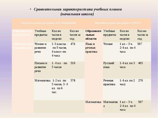 Сравнительная характеристика учебных планов (начальная школа)  Образователь...
