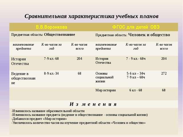Сравнительная характеристика учебных планов В.В.Воронкова ФГОС длядетейОВЗ П...
