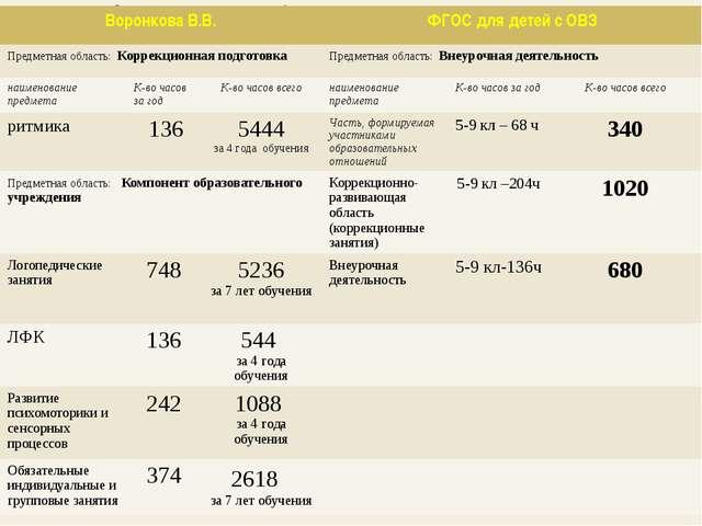 Сравнительная характеристика учебных планов Воронкова В.В. ФГОС для детей с...