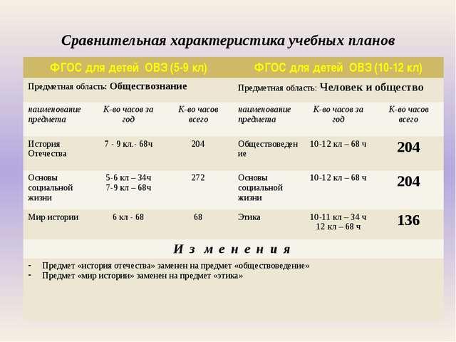 Сравнительная характеристика учебных планов ФГОС для детей ОВЗ(5-9кл) ФГОС д...