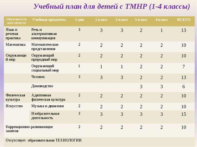 Учебный план для детей с ТМНР (1-4 классы) Образовательные области Учебные пр...