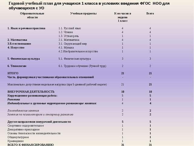 Годовой учебный план для учащихся 1 класса в условиях введения ФГОС НОО для о...