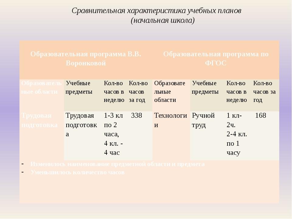 Сравнительная характеристика учебных планов (начальная школа)  Образовательн...