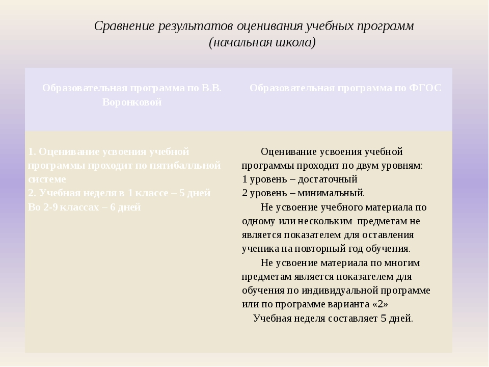 Сравнение результатов оценивания учебных программ (начальная школа) Образоват...