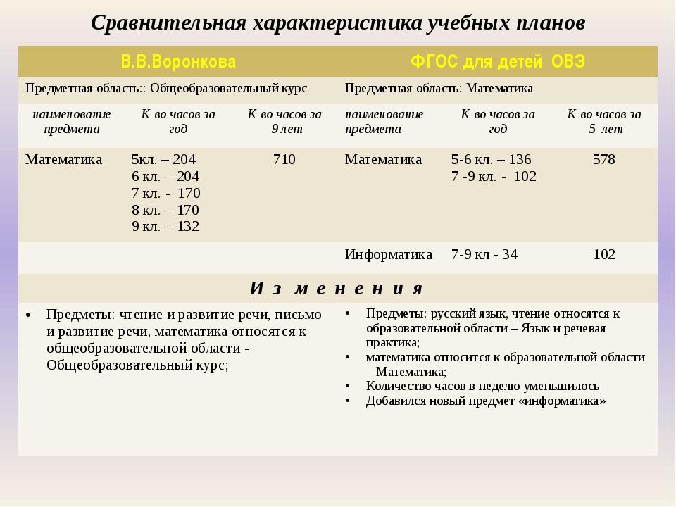 Сравнительная характеристика учебных планов В.В.Воронкова ФГОС для детей ОВЗ...