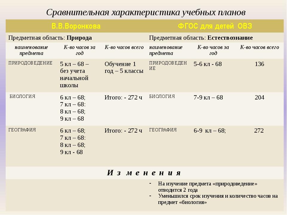 Сравнительная характеристика учебных планов В.В.Воронкова ФГОС длядетейОВЗ Пр...