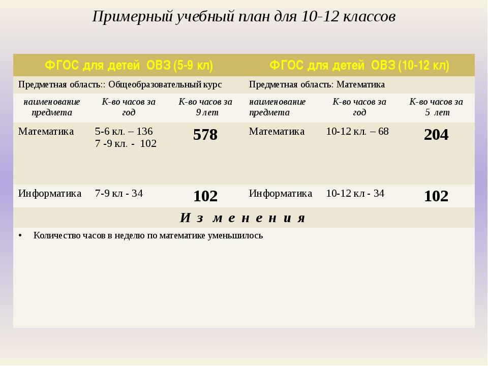 Примерный учебный план для 10-12 классов ФГОС для детей ОВЗ(5-9кл) ФГОС для...