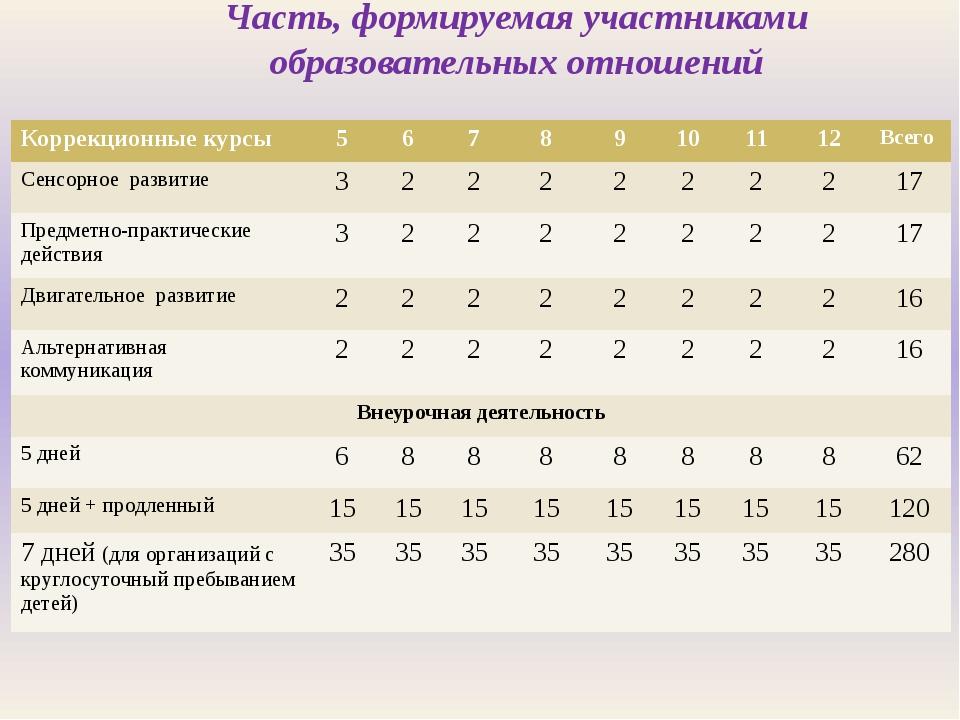 Часть, формируемая участниками образовательных отношений Коррекционные курсы...