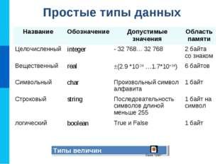 Простые типы данных Типы величин Название ОбозначениеДопустимые значенияОб