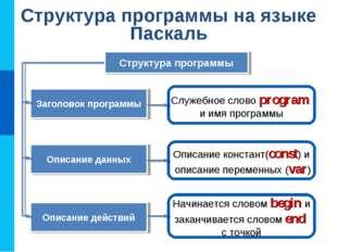 Структура программы на языке Паскаль Служебное слово program и имя программы