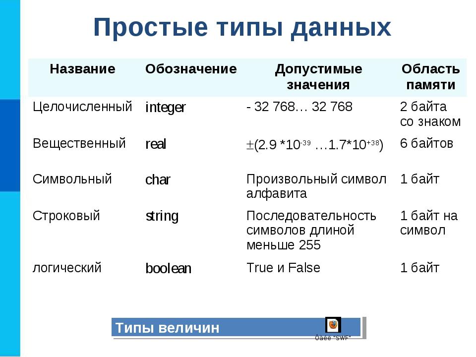 Простые типы данных Типы величин Название ОбозначениеДопустимые значенияОб...