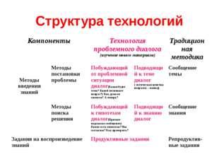 Структура технологий Компоненты Технология проблемного диалога (изучение ново