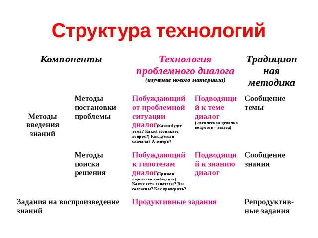 Структура технологий Компоненты Технология проблемного диалога (изучение ново...