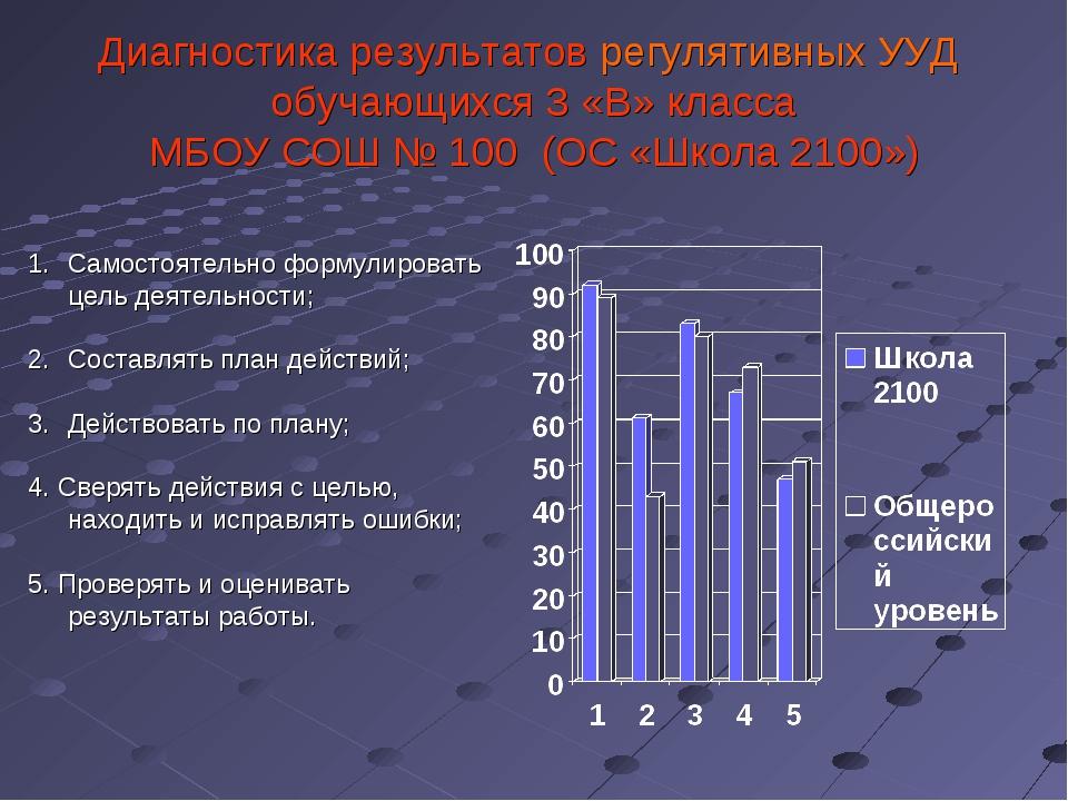 Диагностика результатов регулятивных УУД обучающихся 3 «В» класса МБОУ СОШ №...