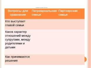 сравнительная таблица Вопросы для сравнения Патриархальная семья Партнерская