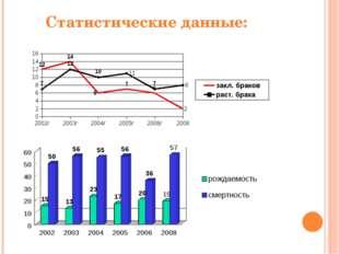 Статистические данные: