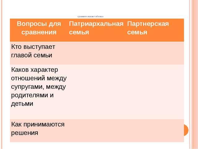 сравнительная таблица Вопросы для сравнения Патриархальная семья Партнерская...