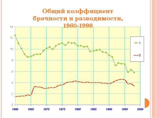 Общий коэффициент брачности и разводимости, 1960-1998