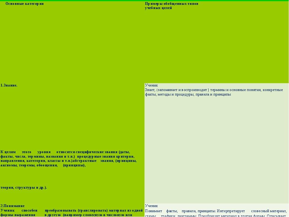 . Основные категории Примеры обобщенных типов учебных целей 1.Знание. К цел...