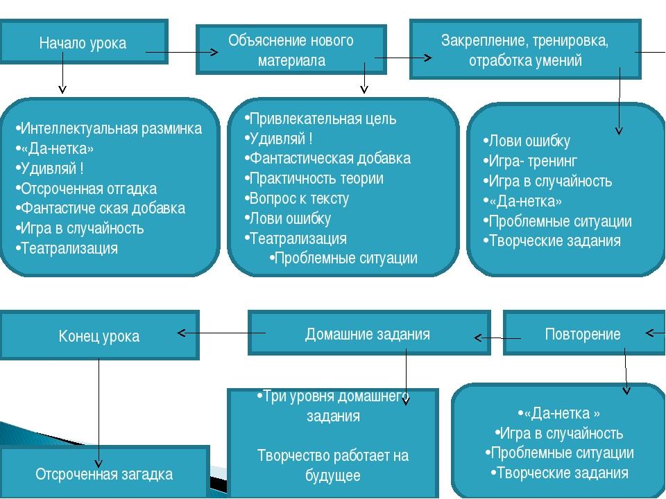 Начало урока Объяснение нового материала Закрепление, тренировка, отработка у...