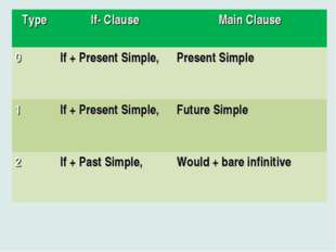 TypeIf- ClauseMain Clause 0If + Present Simple, Present Simple 1If + Pre