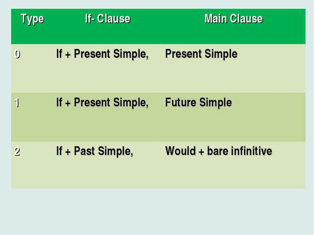 TypeIf- ClauseMain Clause 0If + Present Simple, Present Simple 1If + Pre...