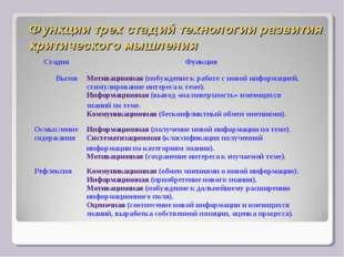 Функции трех стадий технологии развития критического мышления Стадия Функция