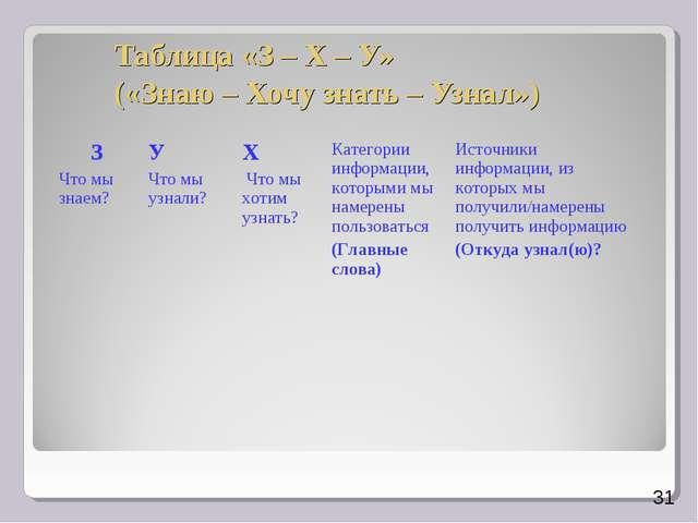 Таблица «З – Х – У» («Знаю – Хочу знать – Узнал») 31 З Что мы знаем? У Что м...