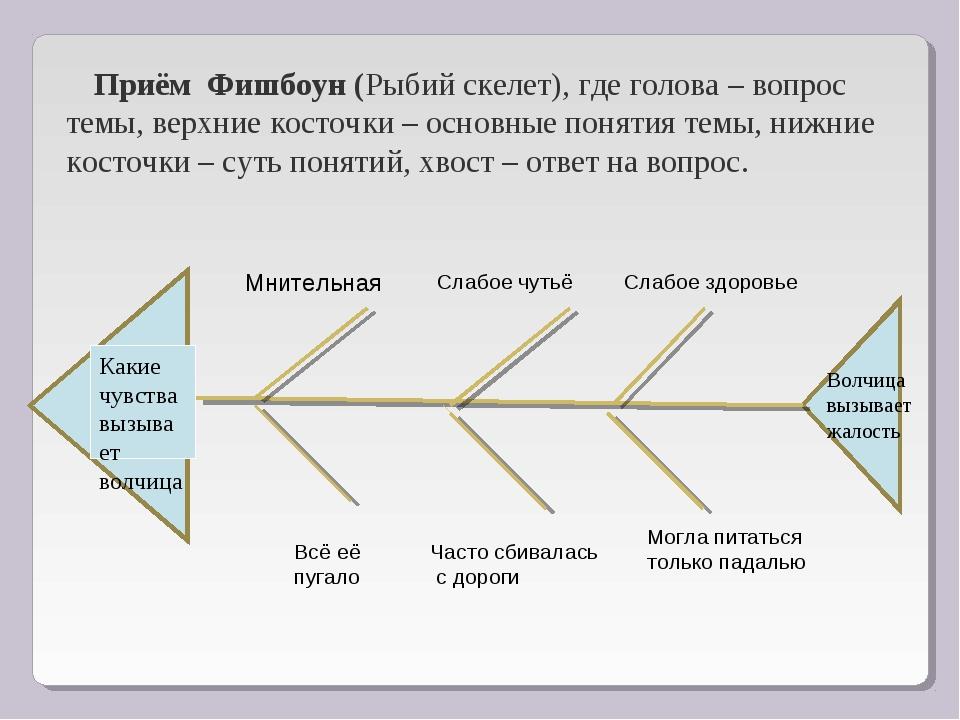 Приём Фишбоун (Рыбий скелет), где голова – вопрос темы, верхние косточки – ос...
