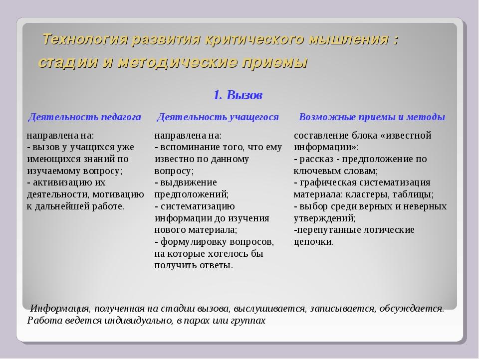 Технология развития критического мышления : стадии и методические приемы 1....