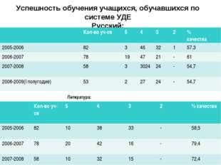 Успешность обучения учащихся, обучавшихся по системе УДЕ Русский: Литература: