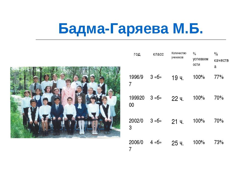 Бадма-Гаряева М.Б. годклассКоличество учеников% успеваемости% качества 19...