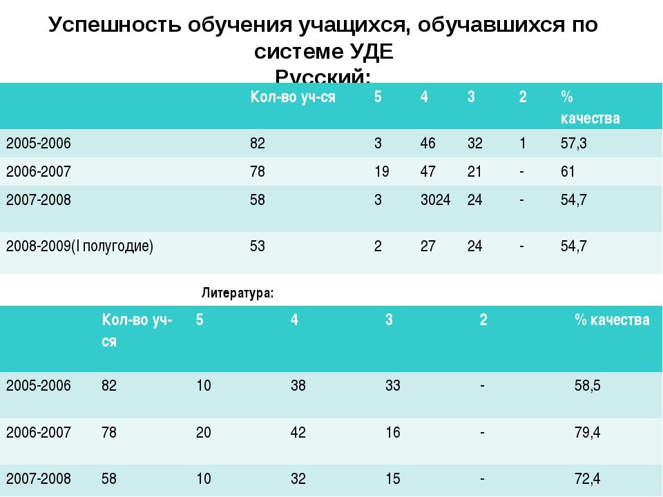 Успешность обучения учащихся, обучавшихся по системе УДЕ Русский: Литература:...