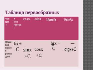 Таблица первообразных Фук- Цея f K (пос тоянная) cosx –sinx 1/cos²x 1/sin²x О