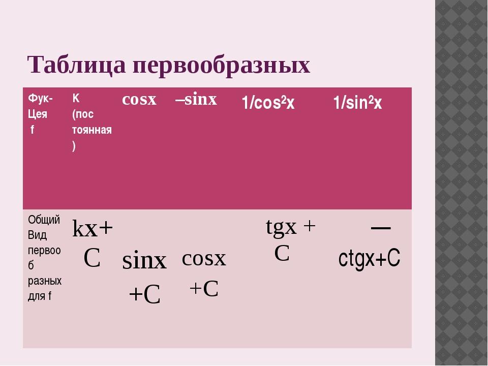Таблица первообразных Фук- Цея f K (пос тоянная) cosx –sinx 1/cos²x 1/sin²x О...