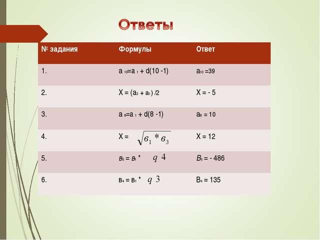 № заданияФормулыОтвет 1.а 10=a 1 + d(10 -1)а10 =39 2.Х = (а3 + а1 ) /2...