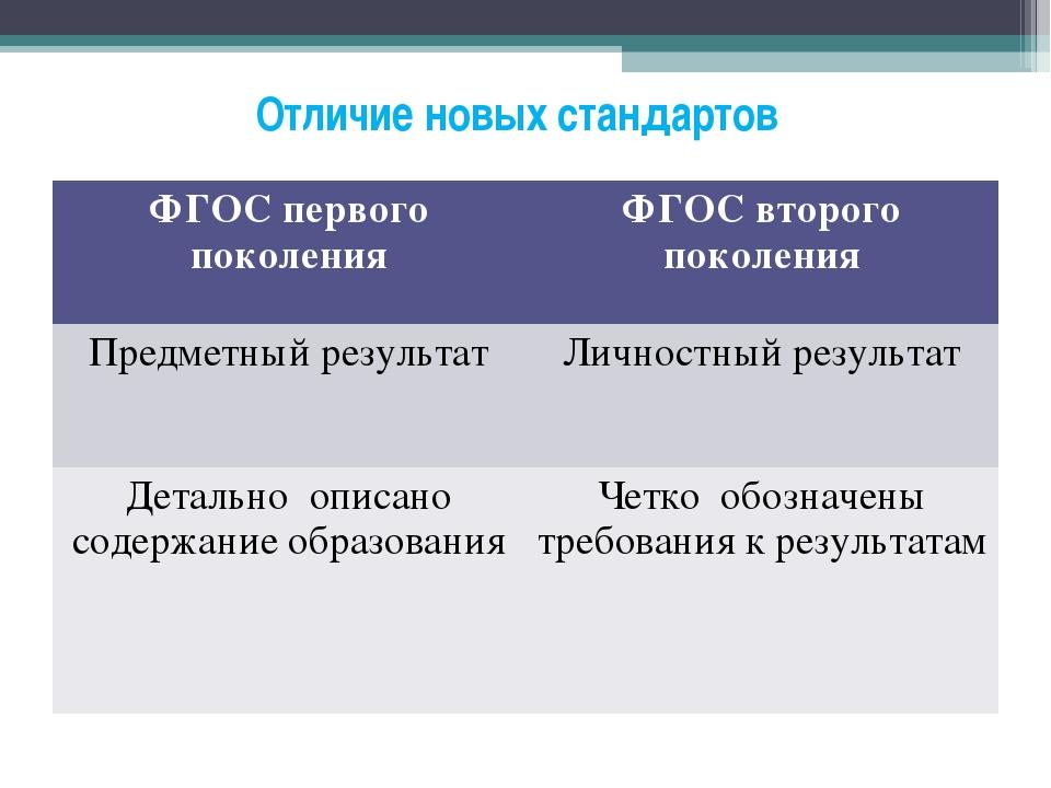 Отличие новых стандартов ФГОС первого поколенияФГОС второго поколения Предм...