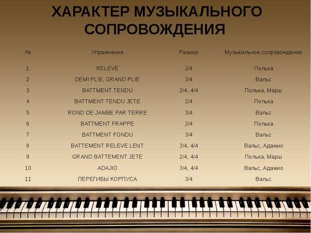 ХАРАКТЕР МУЗЫКАЛЬНОГО СОПРОВОЖДЕНИЯ № Упражнение Размер Музыкальное сопровожд...