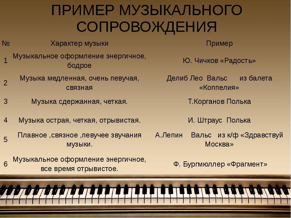 ПРИМЕР МУЗЫКАЛЬНОГО СОПРОВОЖДЕНИЯ № Характер музыки Пример 1 Музыкальное офор...
