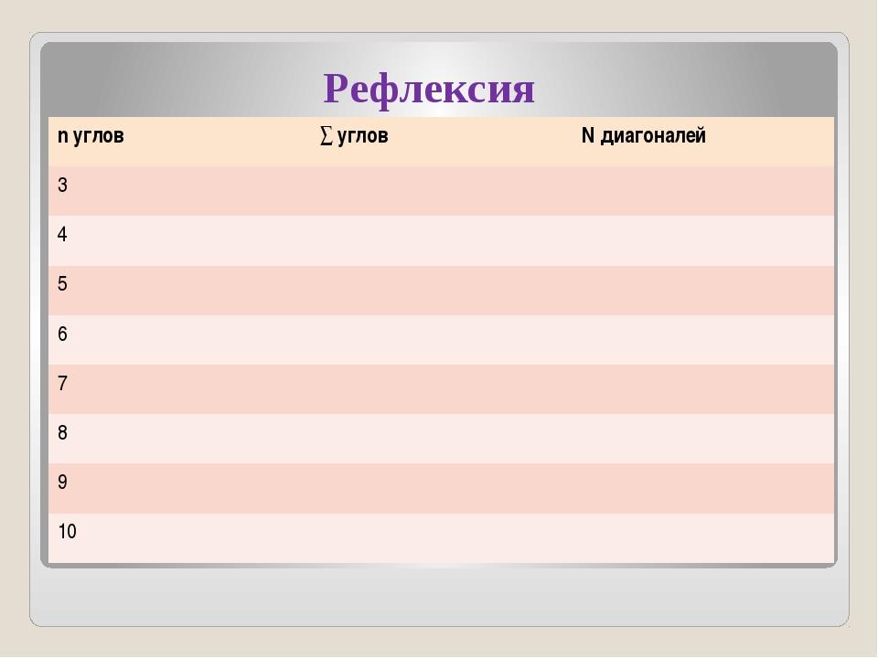 Рефлексия nуглов ∑углов Nдиагоналей 3 4 5 6 7 8 9 10
