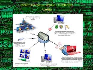 Компьютерные черви – Conficker Схема