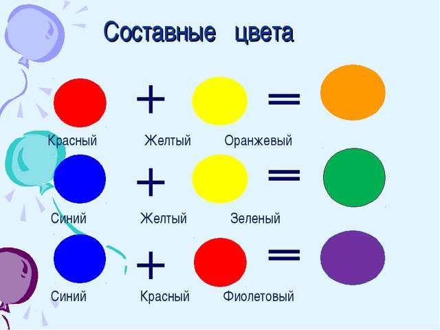 Составные цвета Красный Желтый Оранжевый Синий Желтый Зеленый Синий Красный Ф...