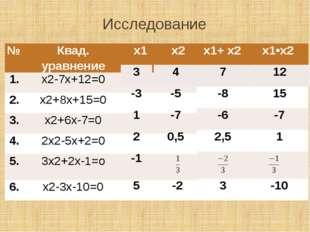 Исследование № Квад. уравнение х1 х2 1. х2-7х+12=0 2. х2+8х+15=0 3. х2+6х-7=0