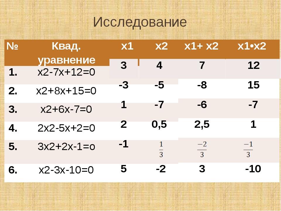 Исследование № Квад. уравнение х1 х2 1. х2-7х+12=0 2. х2+8х+15=0 3. х2+6х-7=0...